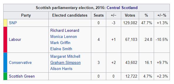 Regional List 2021
