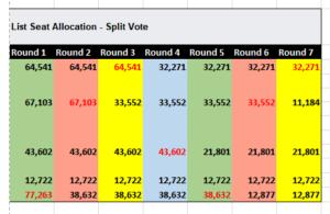 Scottish Election 2021 - To Split Vote Or Not! 2